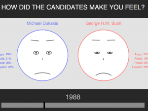 How Did The Candidates Make You Feel?