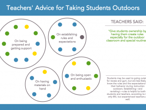 Teachers' Advice for Taking Students Outdoors